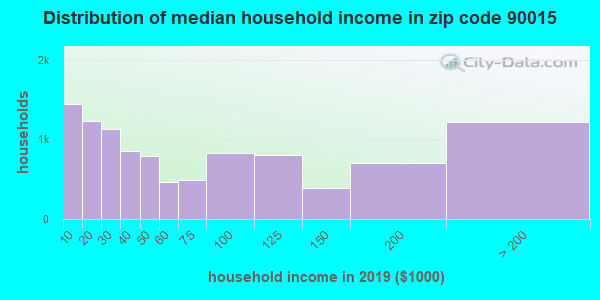 Zip code 90015 household income distribution in 2009