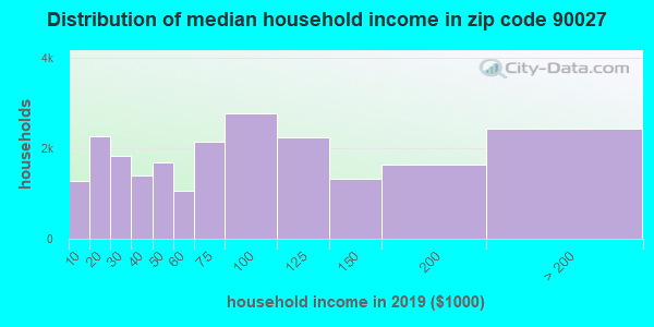 Zip code 90027 household income distribution in 2009