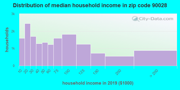 Zip code 90028 household income distribution in 2013