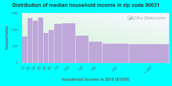 Zip code 90031 household income distribution in 2009