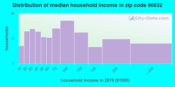 Zip code 90032 household income distribution in 2009