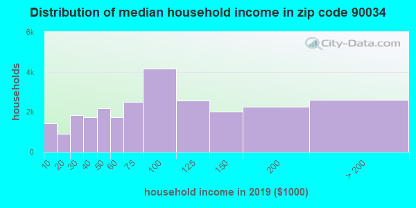 Zip code 90034 household income distribution in 2009