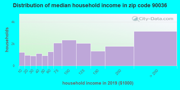 Zip code 90036 household income distribution in 2009