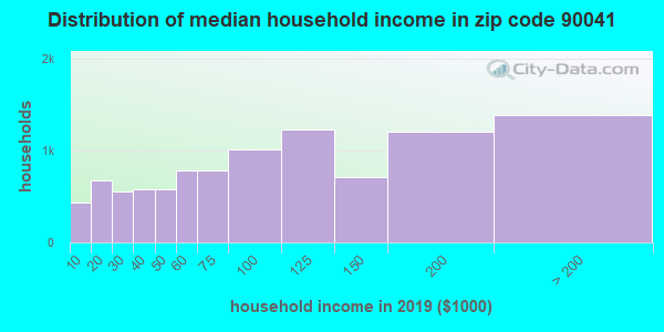 Zip code 90041 household income distribution in 2009