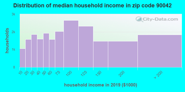 Zip code 90042 household income distribution in 2009