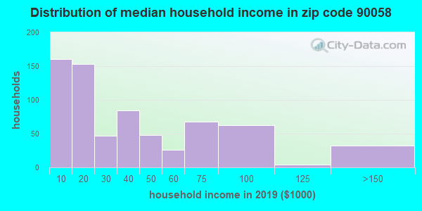 Zip code 90058 household income distribution in 2016