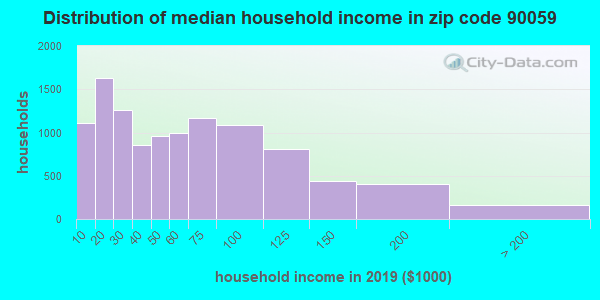 Zip code 90059 household income distribution in 2009