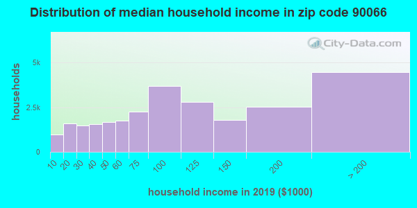 Zip code 90066 household income distribution in 2009