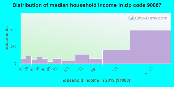 Zip code 90067 household income distribution in 2009