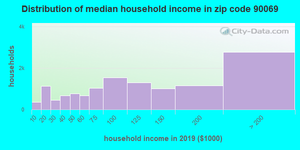 Zip code 90069 household income distribution in 2009