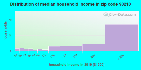 Zip code 90210 household income distribution in 2009