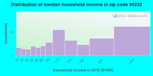 Zip code 90232 household income distribution in 2009