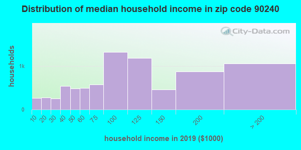 Zip code 90240 household income distribution in 2009