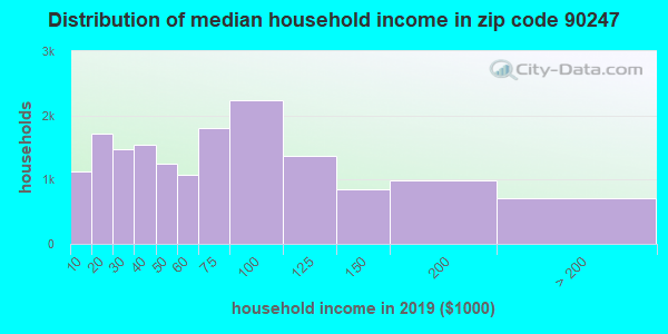 Zip code 90247 household income distribution in 2009