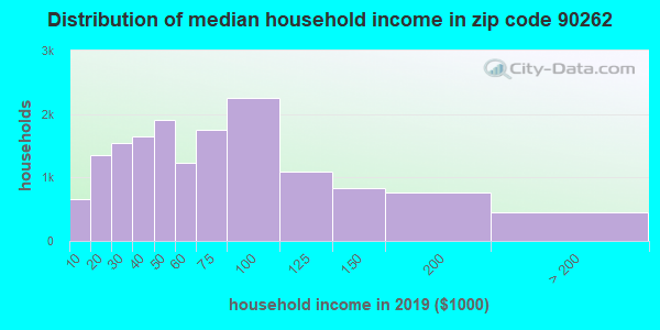 Zip code 90262 household income distribution in 2009