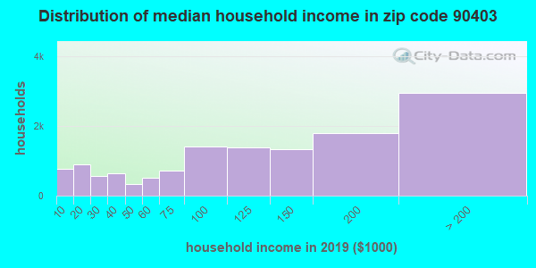 Zip code 90403 household income distribution in 2009