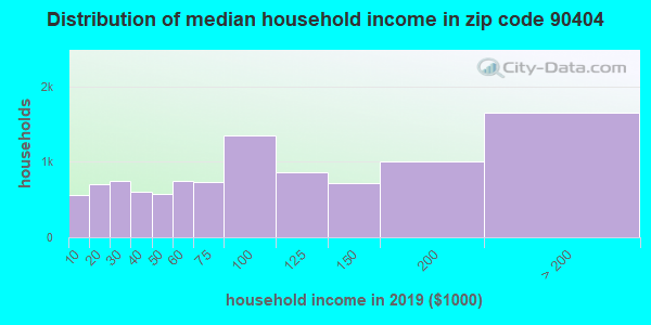 Zip code 90404 household income distribution in 2009