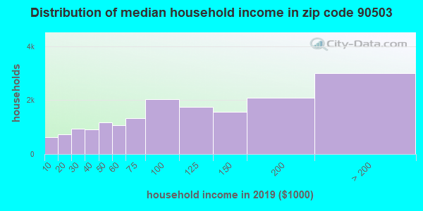 Zip code 90503 household income distribution in 2009