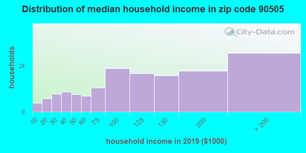 Zip code 90505 household income distribution in 2009