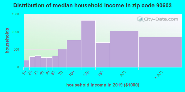 Zip code 90603 household income distribution in 2016