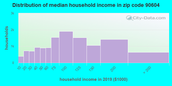 Zip code 90604 household income distribution in 2009