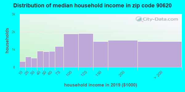 Zip code 90620 household income distribution in 2009
