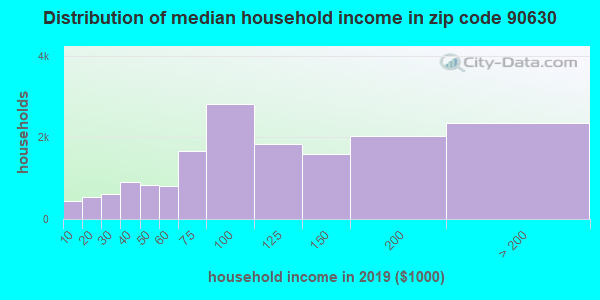 Zip code 90630 household income distribution in 2009