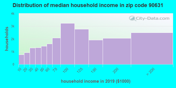 Zip code 90631 household income distribution in 2009