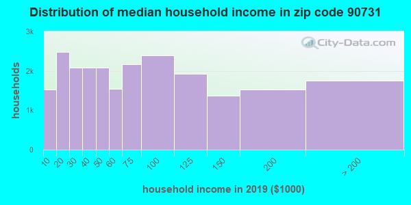 Zip code 90731 household income distribution in 2009