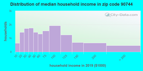 Zip code 90744 household income distribution in 2009