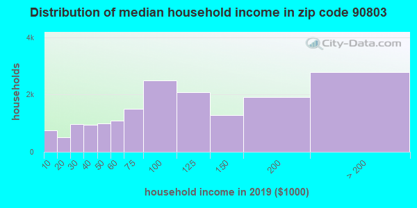 Zip code 90803 household income distribution in 2009