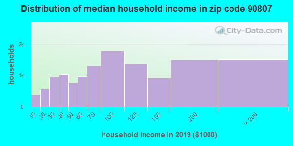 Zip code 90807 household income distribution in 2009