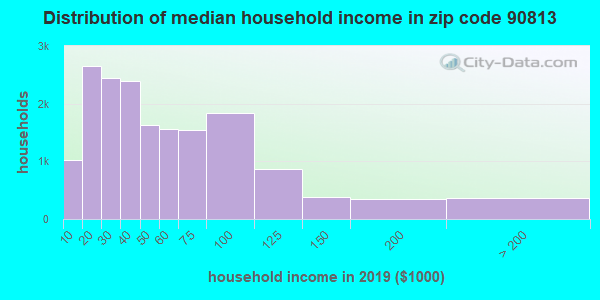 Zip code 90813 household income distribution in 2015