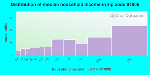 Zip code 91006 household income distribution in 2009