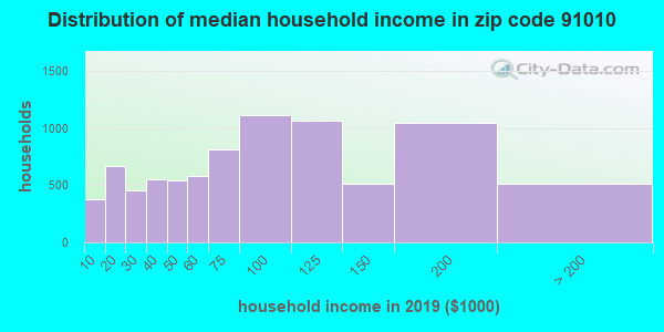 Zip code 91010 household income distribution in 2009