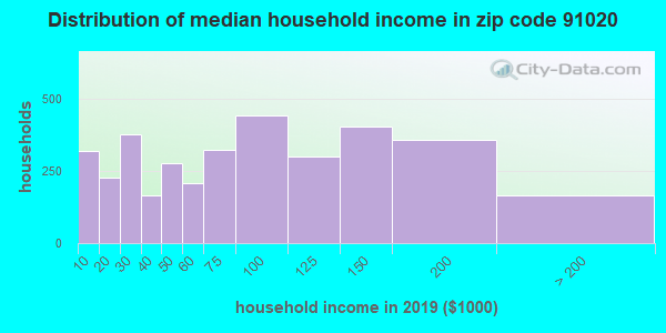 Zip code 91020 household income distribution in 2009