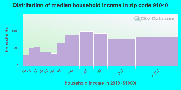 Zip code 91040 household income distribution in 2009