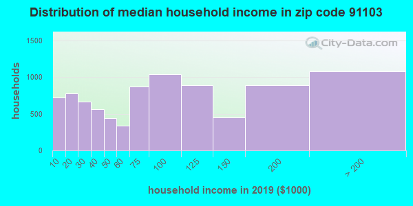 Zip code 91103 household income distribution in 2009