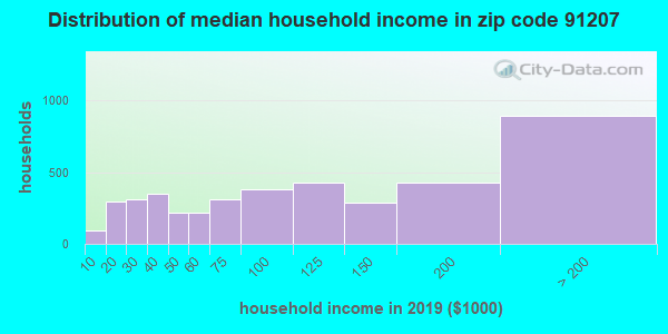 Zip code 91207 household income distribution in 2009