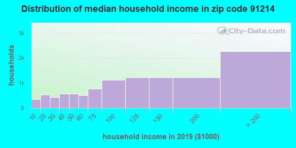 Zip code 91214 household income distribution in 2009