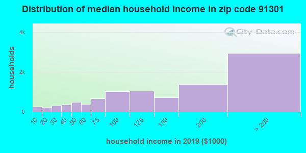 Zip code 91301 household income distribution in 2009