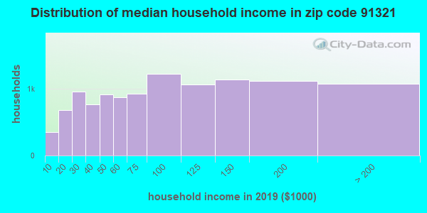 Zip code 91321 household income distribution in 2009