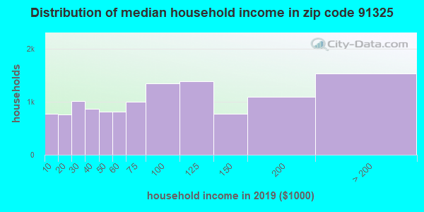 Zip code 91325 household income distribution in 2009
