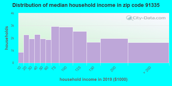 Zip code 91335 household income distribution in 2009