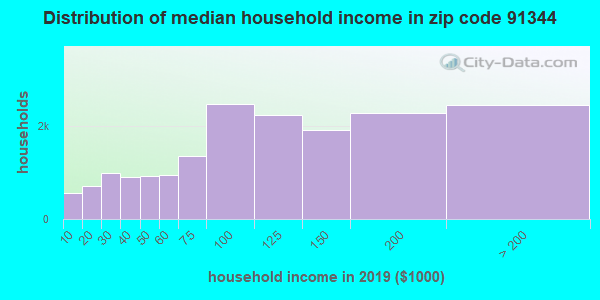 Zip code 91344 household income distribution in 2009