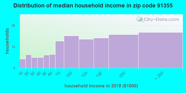 Zip code 91355 household income distribution in 2009
