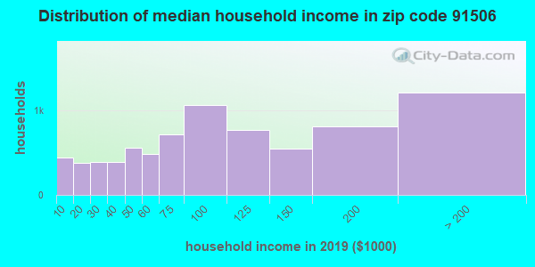 Zip code 91506 household income distribution in 2009