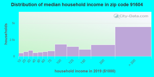 Zip code 91604 household income distribution in 2009