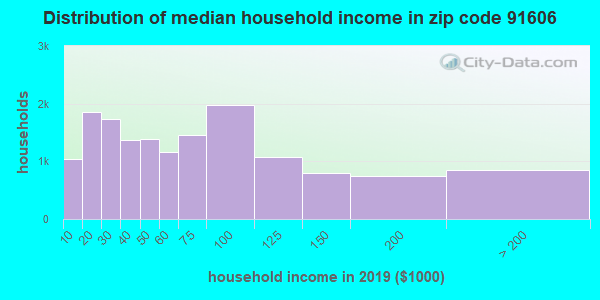 Zip code 91606 household income distribution in 2009