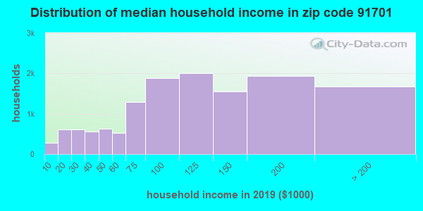 Zip code 91701 household income distribution in 2009